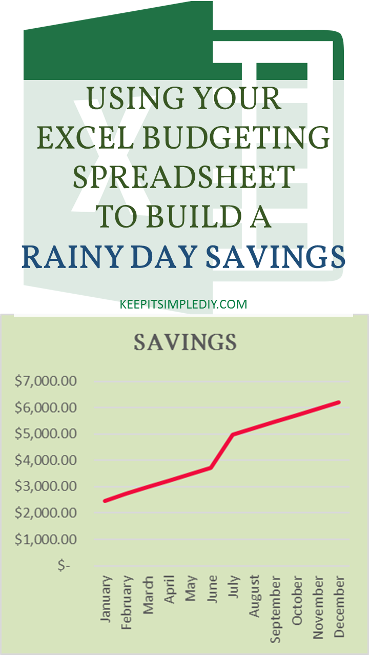 Using Your Excel Spreadsheet to Build Rainy Day Savings